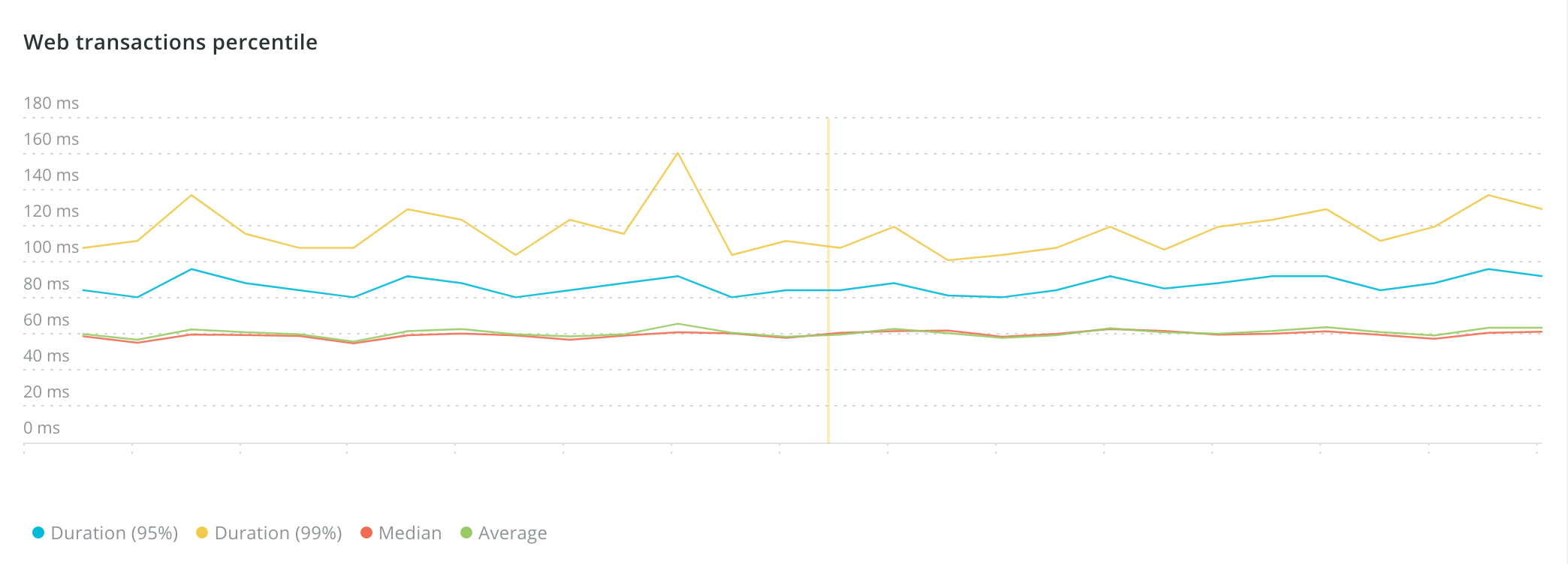 Normal real-world performance from New Relic